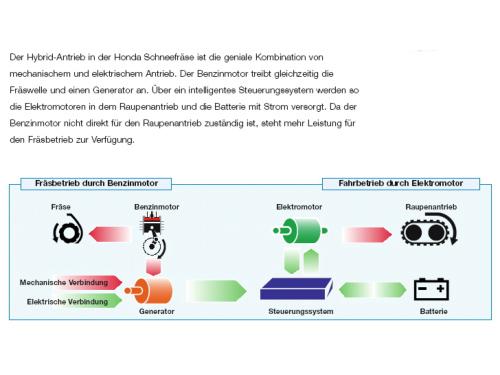 Boerger-Motorgeraete-Harz-Kaufberatung-Honda-Schneefraese-Hybridantrieb-Funktionsweise